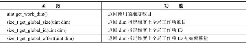 内核NDRange相关函数(1)