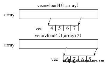 从标量数组中加载矢量