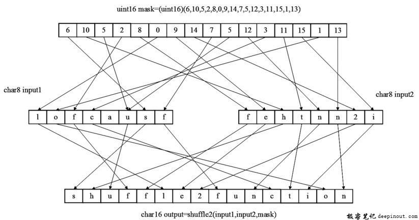shuffle2函数使用示例