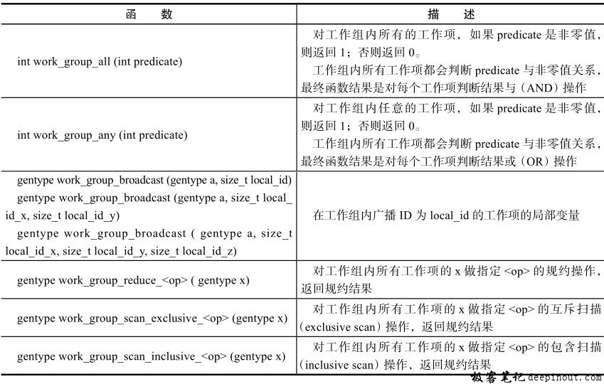 内建工作组函数