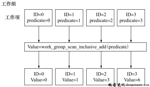 work_group_scan_inclusive_add计算