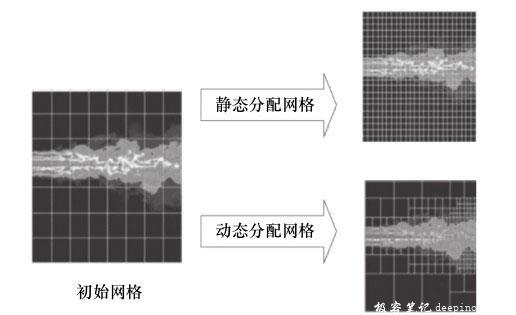 固定网格与动态网格流体模拟