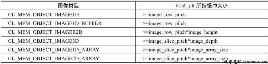 不同图像类型下host_ptr所指缓冲大小要求