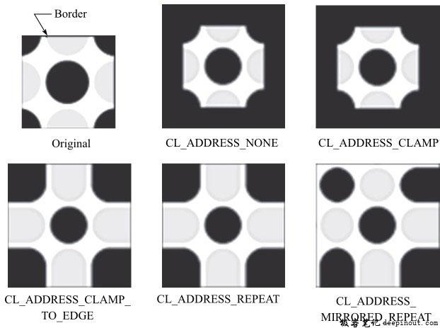 不同寻址模式下的输出图像