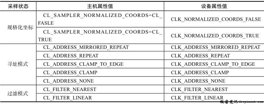 主机与设备采样器属性值书写差异