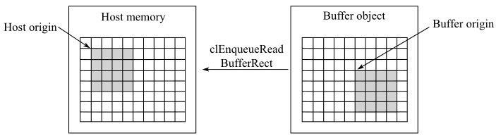 主机与设备间矩形数据拷贝
