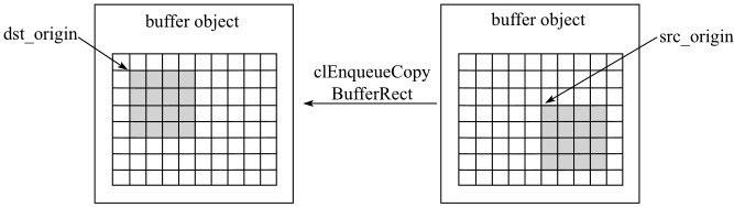 存储器对象矩形数据拷贝