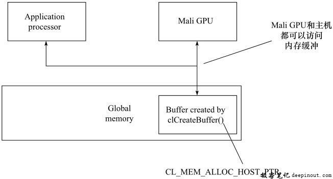 利用clCreateBuffer(CL_MEM_ALLOC_HOST_PTR)创建存储器对象