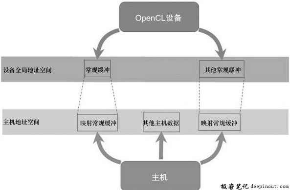 OpenCL 1.2中主机与设备相互独立的地址空间