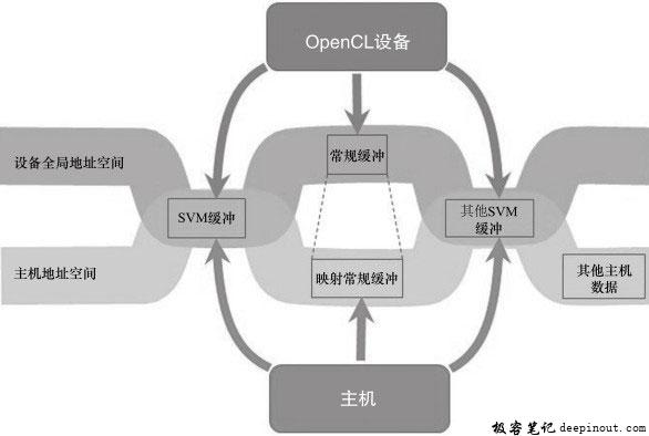 OpenCL 2.0中主机与设备共享的虚拟地址空间
