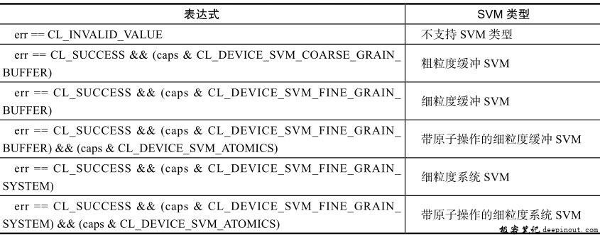 查询设备支持的SVM类型