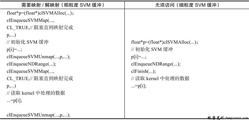 SVM不同粒度访问方式比较
