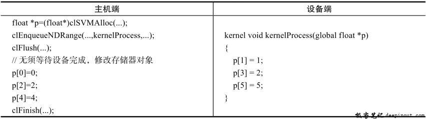 细粒度一致访问示例