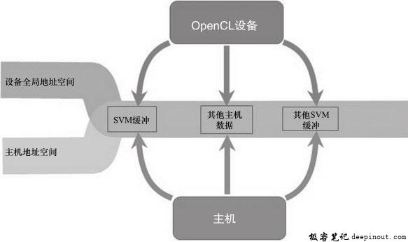 OpenCL 2.0系统SVM地址空间示意图