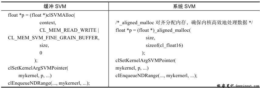 缓冲SVN和系统SVM的用法区别
