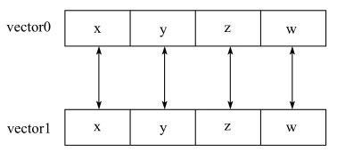 SIMD示例图