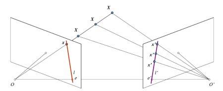 OpenCV线性几何