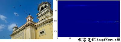 OpenCV中的2D直方图