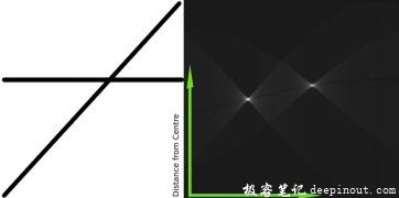 OpenCV霍夫变换理论
