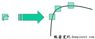 SIFT 算法理论
