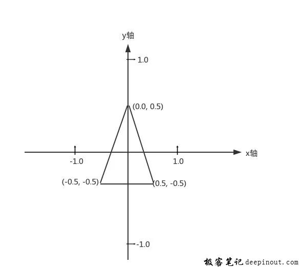 opengles 坐标系中三角形顶点坐标