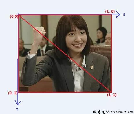 纹理坐标系