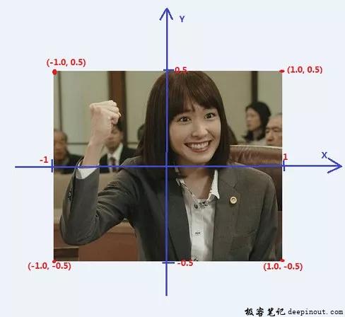 渲染(屏幕)坐标系