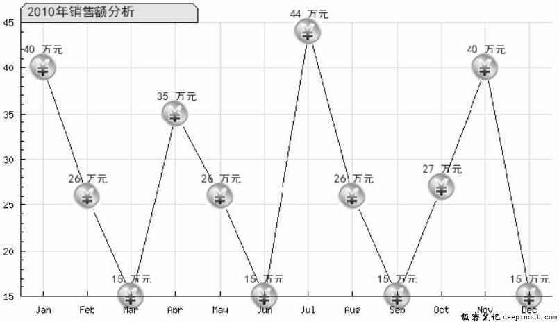 PHP 折线图绘制类 示例