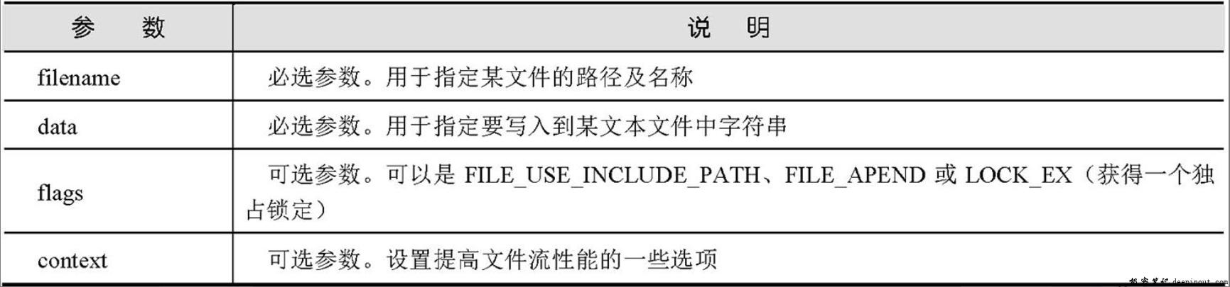 file_put_contents()函数参数说明