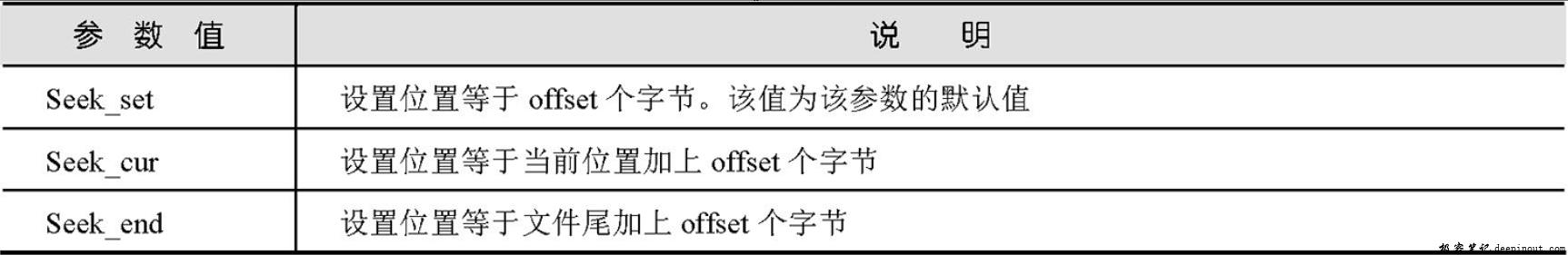 fseek()函数的whence 参数说明
