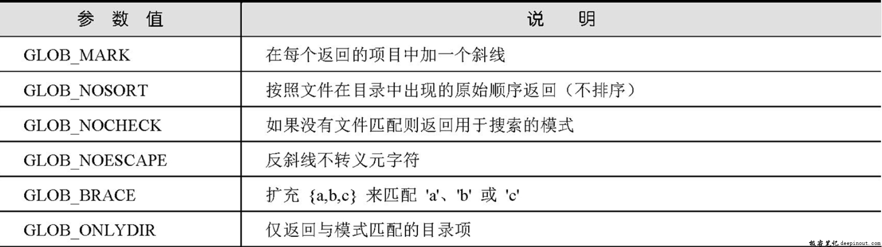 glob()函数的flags参数说明