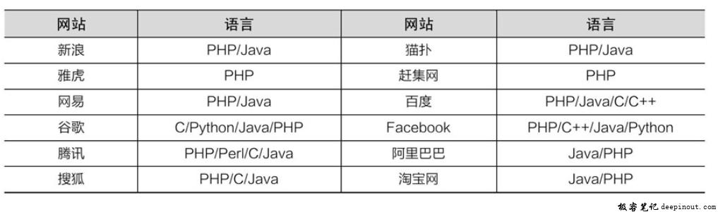 大型网站使用的开发语言
