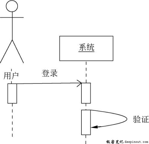 UML序列图