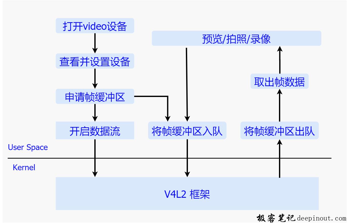 V4L2流程简介