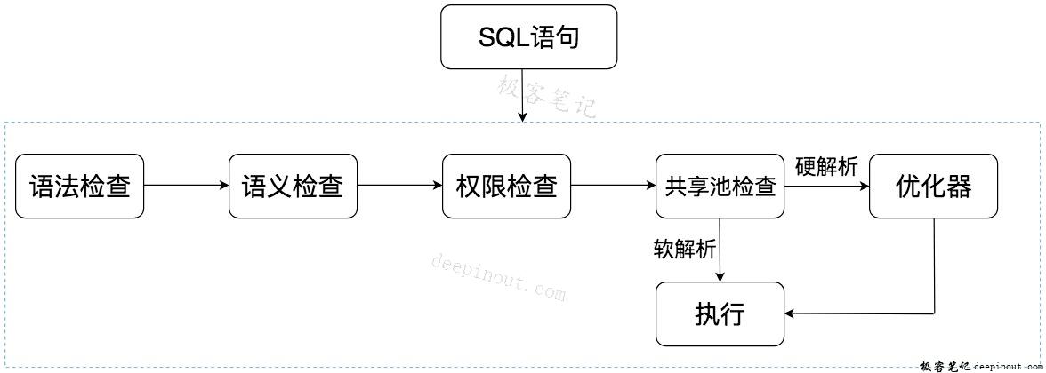 SQL语句在Oracle中的执行流程