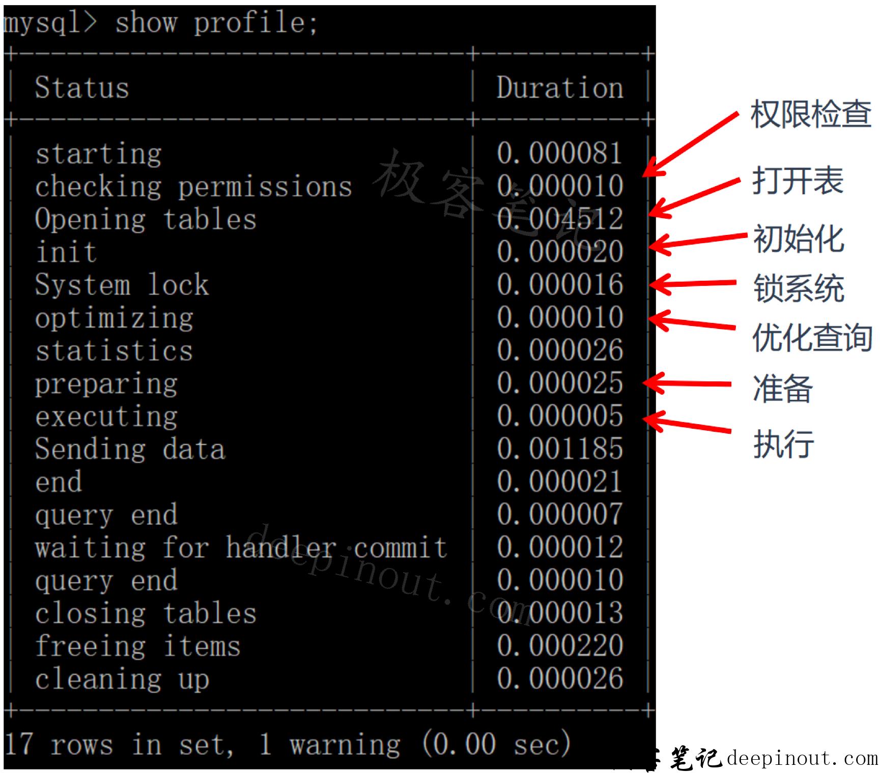 SQL语句执行时间分析