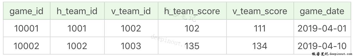 SQL 子查询
