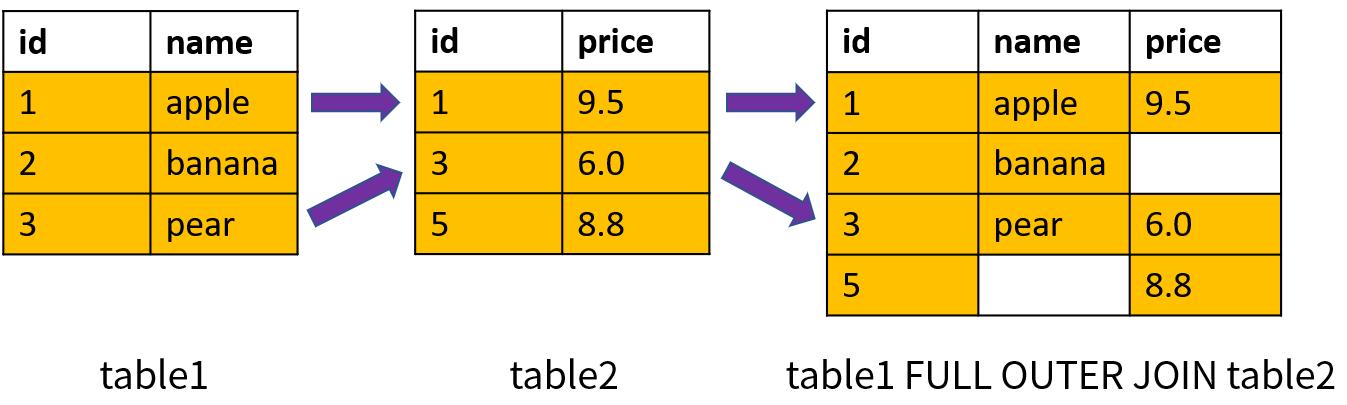 SQL 连接查询