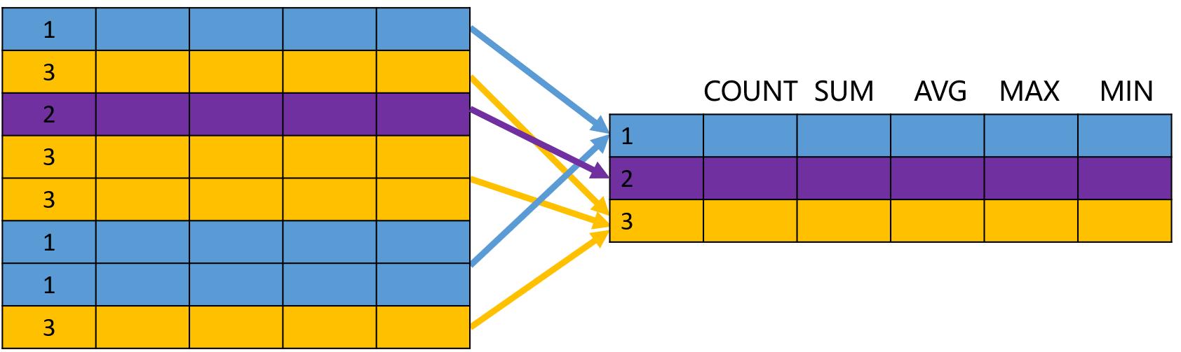 SQL GROUP BY对查询结果分组