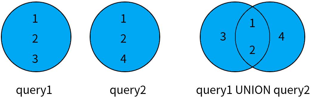 SQL 集合查询