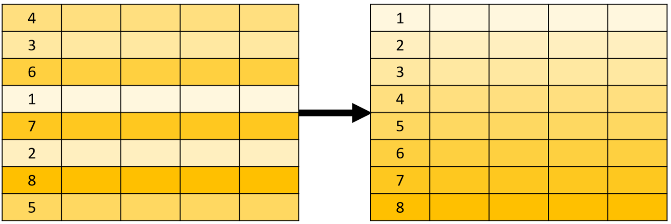 SQL ORDER BY 子句排序